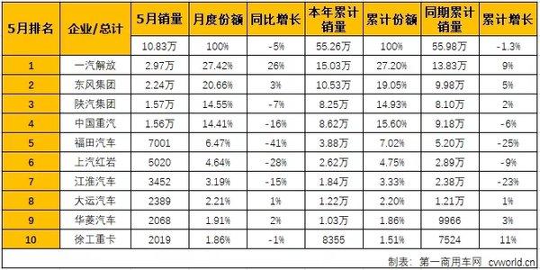 陕汽杀入前三解放大幅领涨5月重卡销量前十