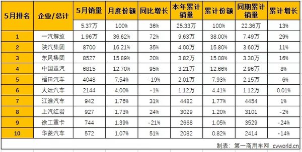 华菱进前十陕汽回归第二!5月牵引车销5.4万辆站上四年最高位