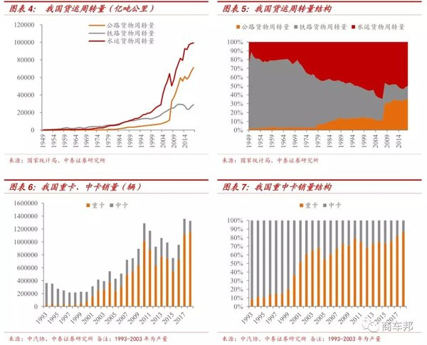 报告:当前重卡行业处于什么样的阶段?