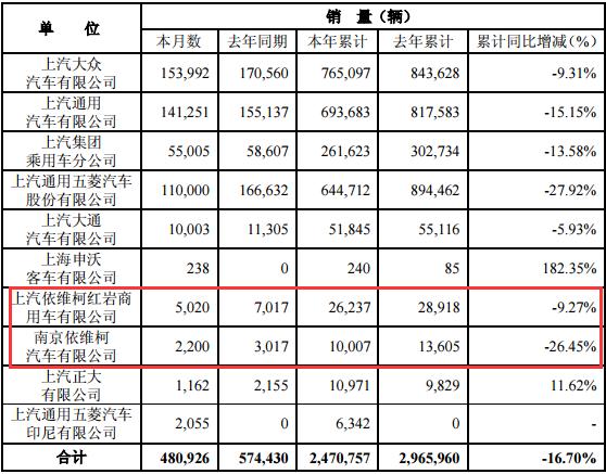 上汽发布5月产销快报:红岩累计下降9%