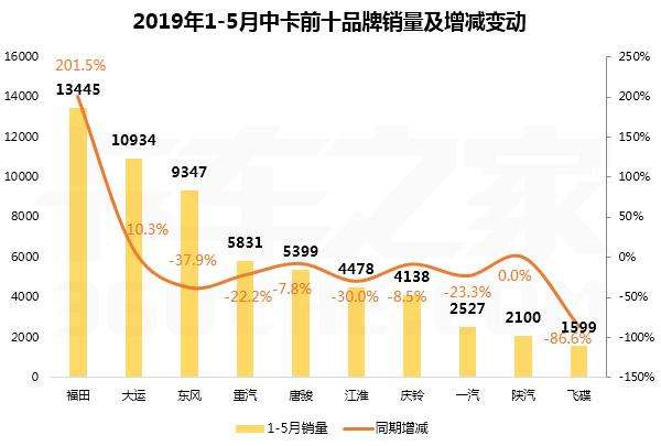 5月中卡top10排行榜:福田累计销量翻2倍