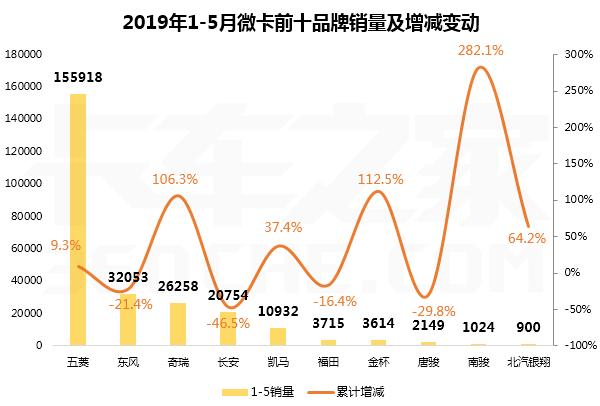 微卡月销4.8万,同比下降11.6%,5月微卡top10排行榜