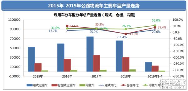 透过经济和政策,看2019专用车行业形势