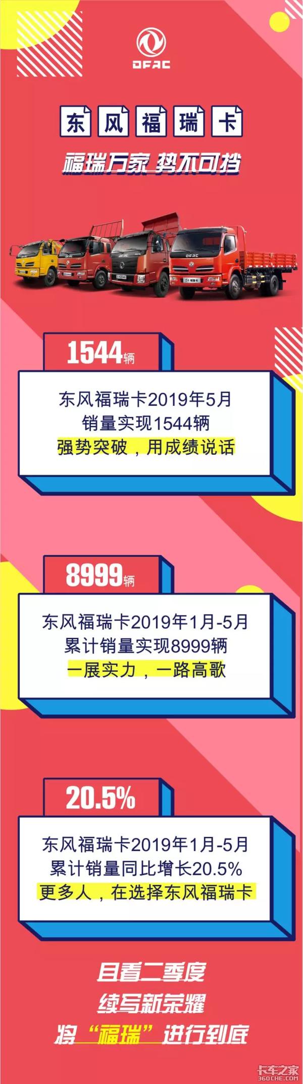 数据说话东风福瑞卡5月战绩势不可挡!