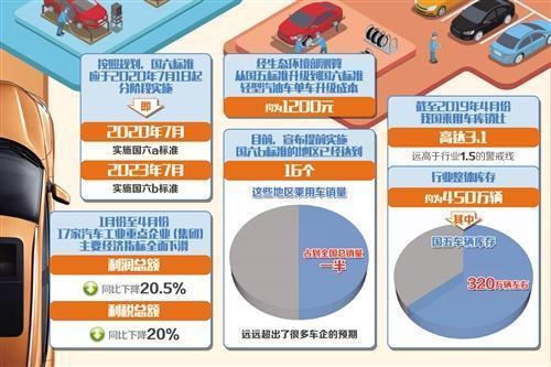 多地将于7月1日提前国六标准车企消化库存压力骤增