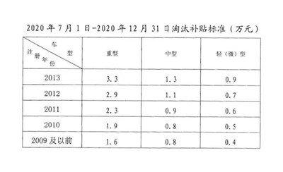 宁波:老旧营运车辆提前淘汰补贴标准