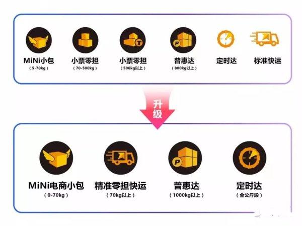 物流集锦:聂腾云斥6300万注册15家公司