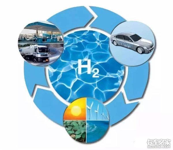 氢能改变能源结构一年减少7亿吨二氧化碳排放潍柴领跑中国'氢时代'