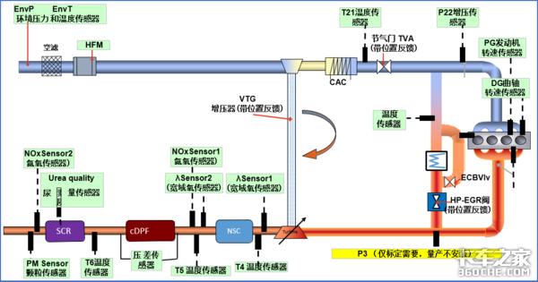 解读国六处理技术,为啥排气管那么长?