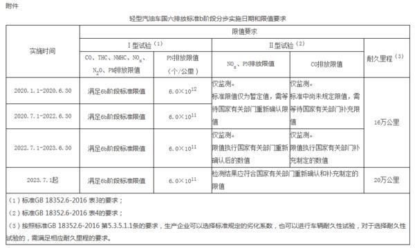 ��六�砹�!北京�⑻崆��施��六b排放���