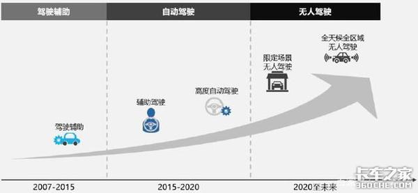 谈商用车自动驾驶:初见端倪、未来可期