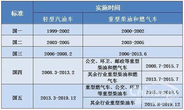 国六标准风靡全国北京市开始执行国六