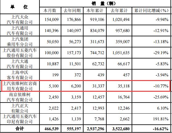 快报!红岩上半年销售重卡31337辆,累计下降10.77%