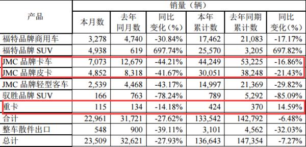 江铃6月产销快报:轻卡销量11925降4成