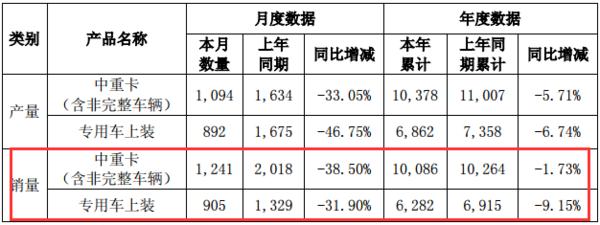 华菱6月中重卡销量1241辆,同比下降38.5%,上半年销量破万