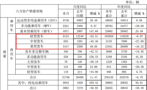 6月江淮轻卡、中卡下降,重卡大增48%