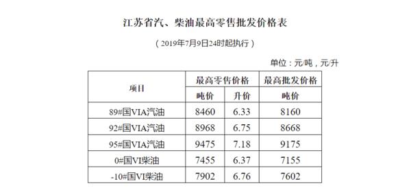 江苏省发改委:省内成品油价价格上调