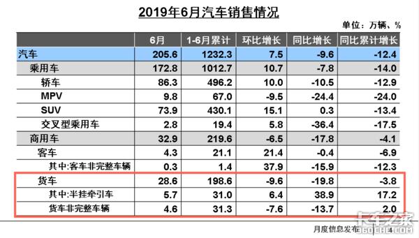 6月轻卡下降22%,重卡破10万下降7.5%