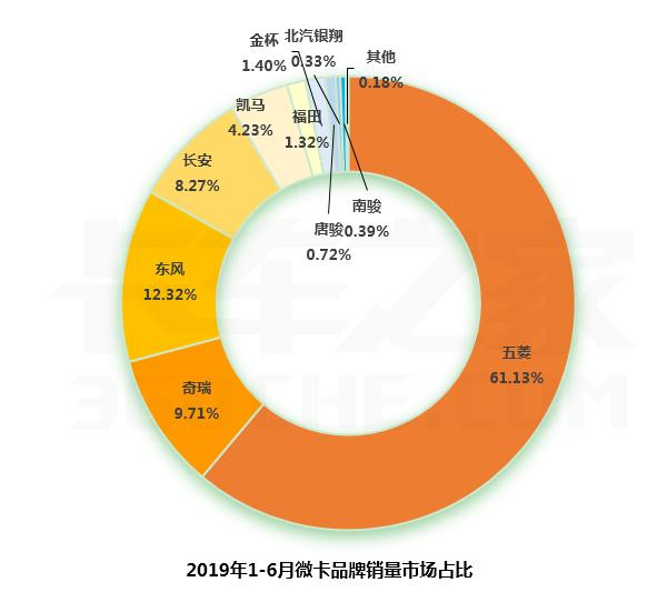 1-6月微卡销售30万,超6成都是五菱!前十强六升四降,长安下降近半