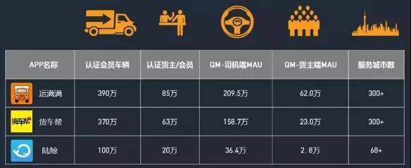 【研判】怎样衡量公路运输领域层出不穷的新模式
