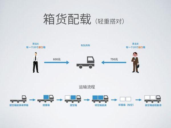 集卡运送:互联网形式怎么赋能港口物流