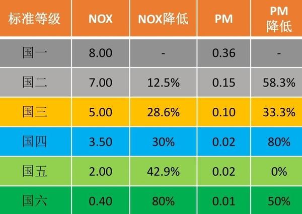 康明斯国六技术解读:关于氮氧化物排放