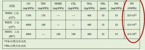 康明斯国六技术全景解读(2):关于颗粒物的排放