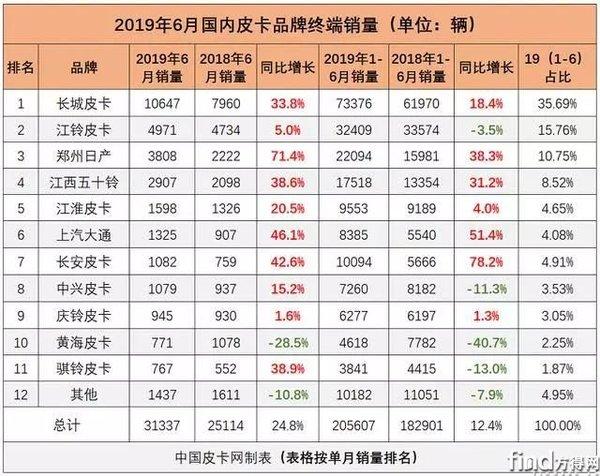 同比增长24.8%2019上半年国产皮卡终端销量解析