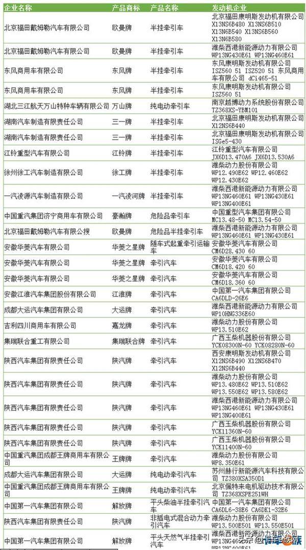 工信部第322批牵引车公告国六产品最多