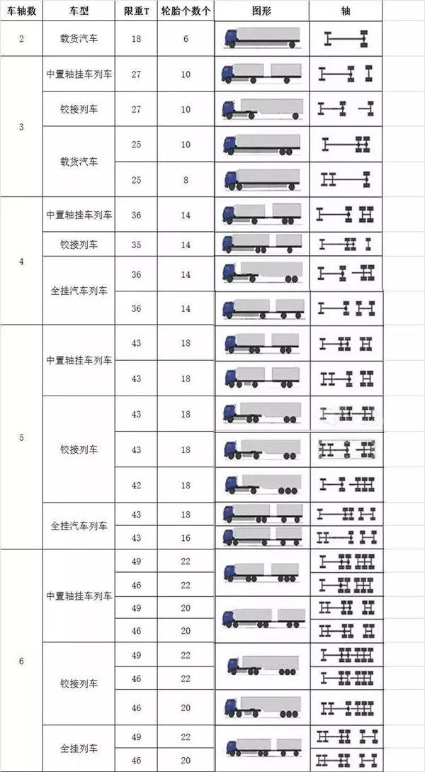 江西:30个高速收费站开始入囗称重检测
