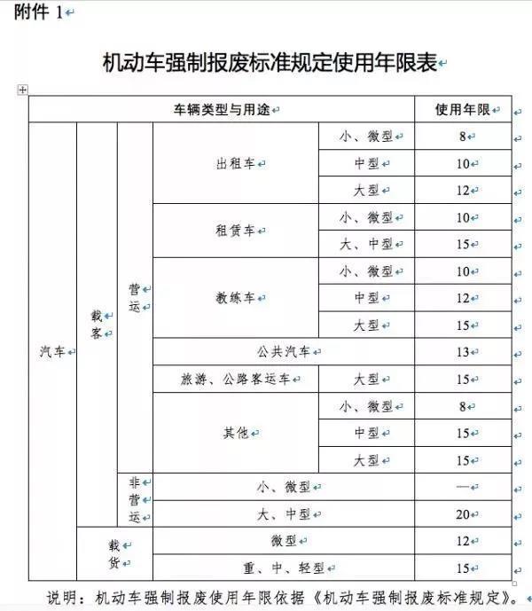 武汉8月1日起针对国三柴油车提前淘汰这里最高补贴4万元