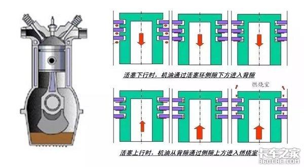 作为发动机中技术含量最高的零部件,你对活塞环知多少?