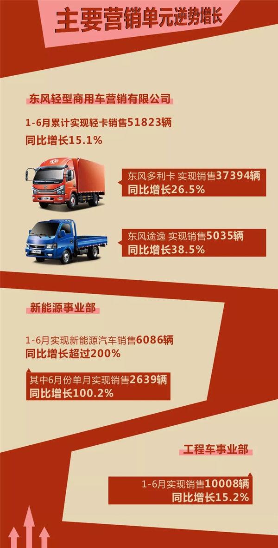 东风股份上半年销量突破8万辆同比增长14.6%