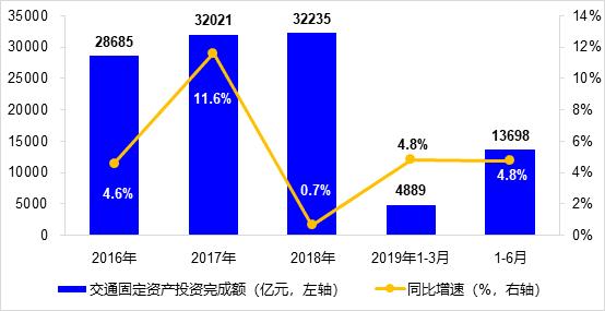 客运结构仍持续优化 上半年货运量增长