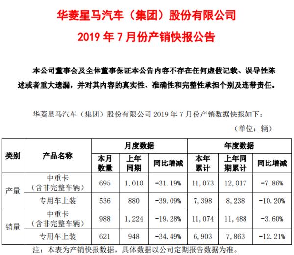 7月份华菱中重卡销量为988辆,同比下降19.28%