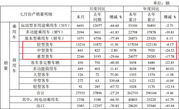 7月江淮轻卡同比上涨11%,重卡大跌30%