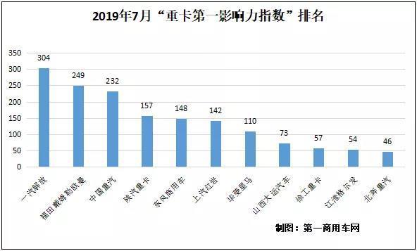 解放第一福田紧随东风稳步上升7月重卡品牌影响力现新格局