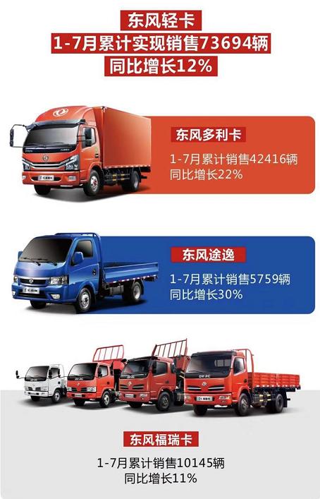 东风轻卡1-7月销售73694,逆势增长12%