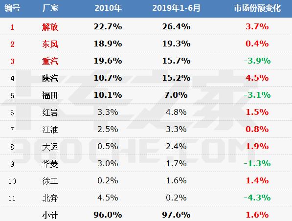 """2010-2019:数说重卡市场""""马太效应"""""""