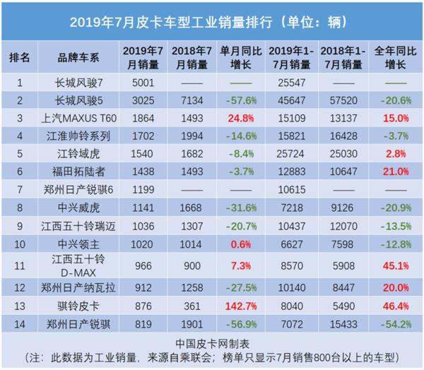 冠军易主三甲剧变2019年7月皮卡销量榜
