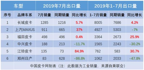 冠军易主三甲剧变!2019年7月皮卡销量排行