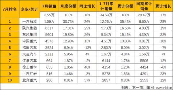 徐工涨46%进前八牵引车市场连涨六个月