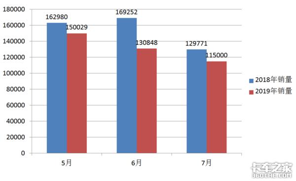 受5.21影�5-7月�p卡�N量呈�A梯式下降