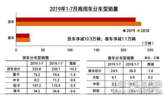 产销数据:7月重卡止跌!中/轻/微下滑