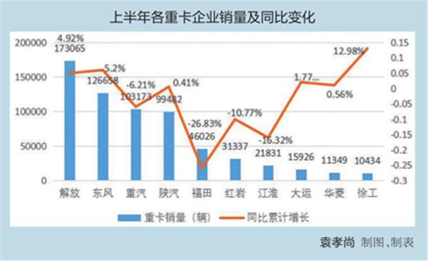 各梯队目标销量完成度差距明显细数上半年重卡企业的众生相