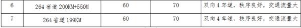 江都:新增18个高清监控还变更了7个测速点