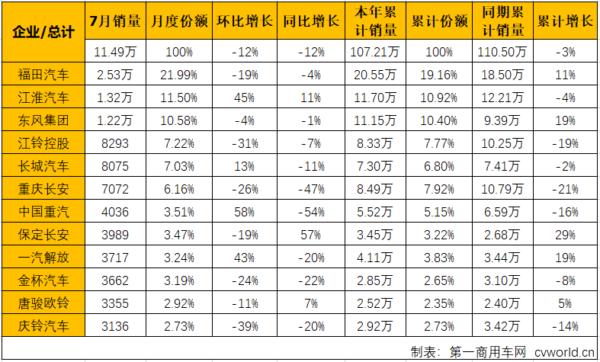 江淮重回第二重汽环比大涨58%7月轻卡市场降幅缩小