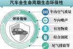 国六排放标准实施了 生态汽车还在路上