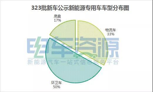 第323批新能源专用车分析:环卫车企居多