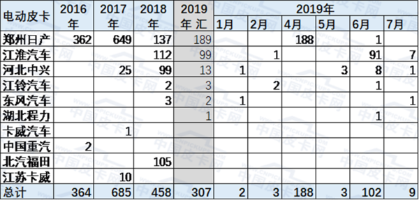 崔东树:2019年1-7月中国皮卡市场分析